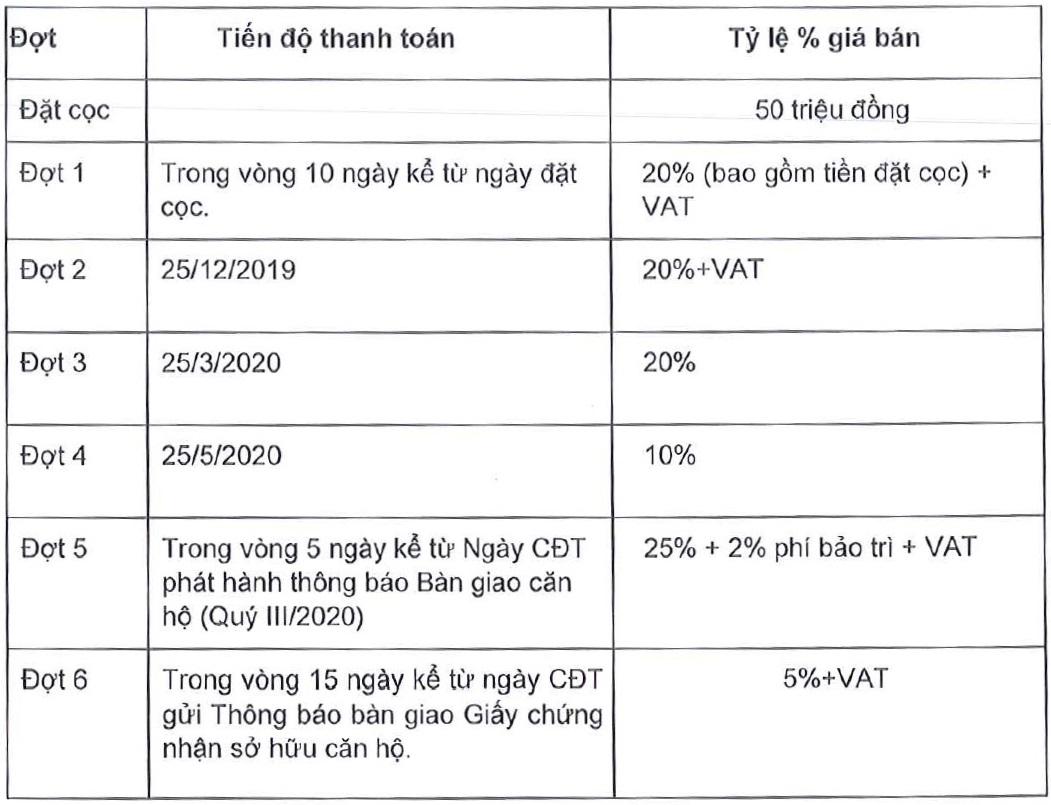 phuong-thuc-thanh-toan-can-3pn-eco-green-saigon-moi-nhat