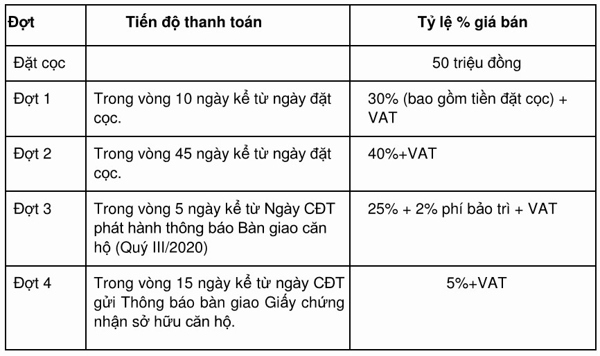 phuong-thuc-thanh-toan-dai-lai-suat-can-ho-eco-green-hr1