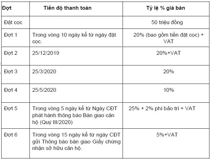 phuong-thuc-thanh-toan-tien-do-block-hr1-eco-green-saigon-moi-nhat