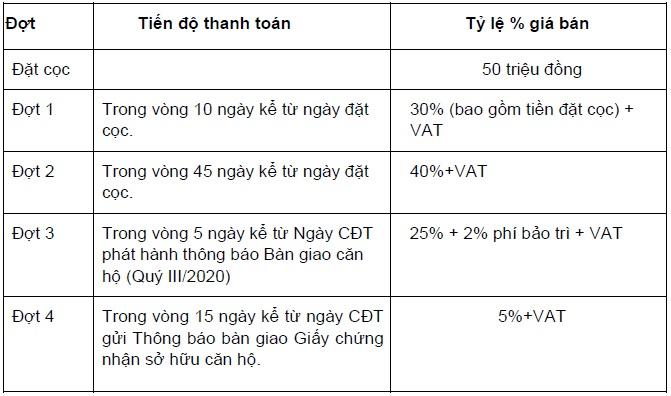 phuong-thuc-thanh-toan-vay-ngan-hang-block-hr1-eco-green-saigon-moi-nhat